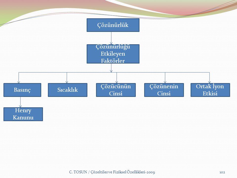 C. TOSUN / Çözeltiler ve Fiziksel Özellikleri-2009102 Çözünürlük Çözünürlüğü Etkileyen Faktörler BasınçSıcaklık Henry Kanunu Çözücünün Cinsi Çözünenin