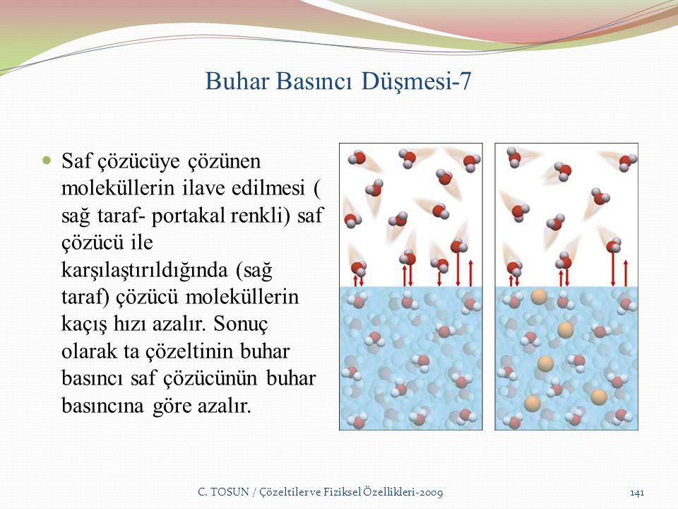 Buhar Basıncı Düşmesi-7 Saf çözücüye çözünen moleküllerin ilave edilmesi ( sağ taraf- portakal renkli) saf çözücü ile karşılaştırıldığında (sağ taraf) çözücü moleküllerin kaçış hızı azalır.
