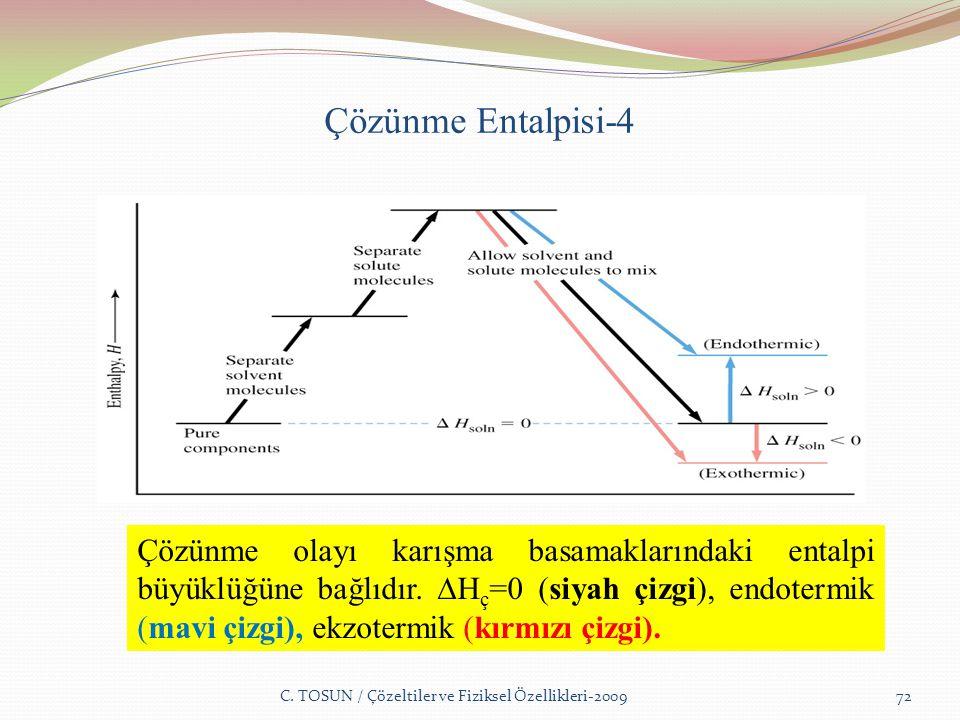 Çözünme Entalpisi-4 C.