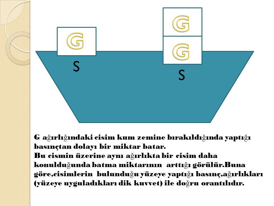 S 2S G a ğ ırlı ğ ındaki cismin kum zemine batma miktarı temas yüzeyine göre de ğ i ş ir.Temas yüzeyi arttırıldı ğ ında cismin a ğ ırlı ğ ı de ğ i ş medi ğ i halde batma miktarının azaldı ğ ı görülür.Buna göre cisimlerin bulundu ğ u zemine yaptı ğ ı basınç temas eden yüzey alanı ile ters orantılıdır.