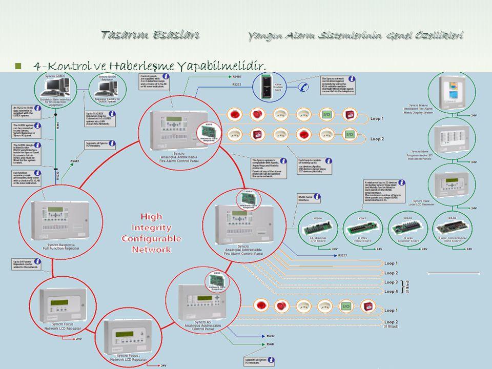 Tasarım Esasları Yangın Alarm Sistemlerinin Genel Özellikleri 4-Kontrol ve Haberle ş me Yapabilmelidir.
