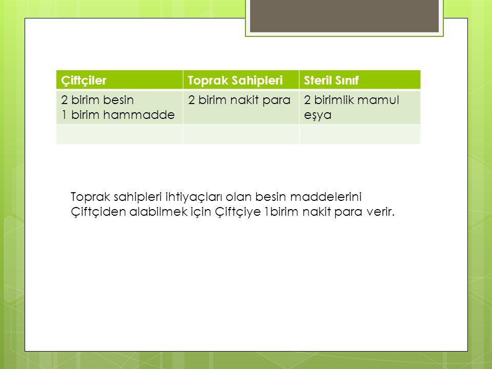 ÇiftçilerToprak SahipleriSteril Sınıf 1 birim besin 1 birim hammadde 1 birim nakit para 1 birim besin 2 birimlik mamul eşya Çiftçiler ellerine geçen 1 birim nakit para ile steril sınıftan 1 birimlik mamul eşya satın alırlar.