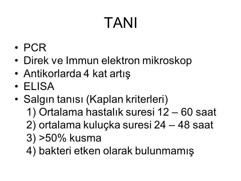 TANI PCR Direk ve Immun elektron mikroskop Antikorlarda 4 kat artış ELISA Salgın tanısı (Kaplan kriterleri) 1) Ortalama hastalık suresi 12 – 60 saat 2