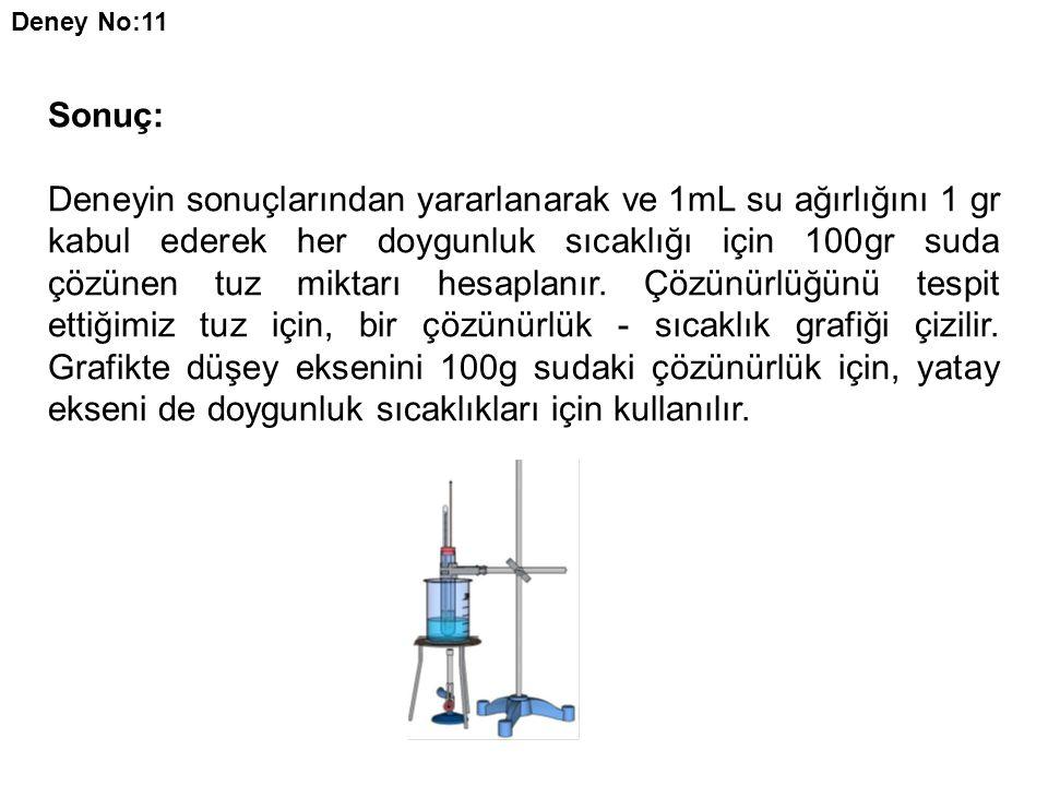 Sonuç: Deneyin sonuçlarından yararlanarak ve 1mL su ağırlığını 1 gr kabul ederek her doygunluk sıcaklığı için 100gr suda çözünen tuz miktarı hesaplanı