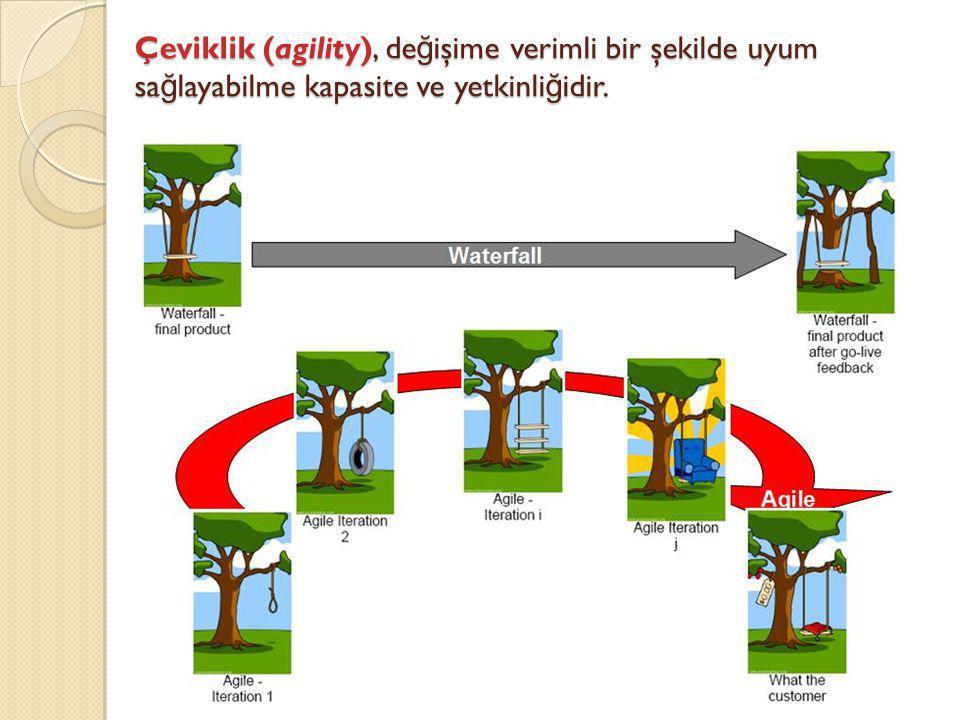 Çeviklik (agility), de ğ işime verimli bir şekilde uyum sa ğ layabilme kapasite ve yetkinli ğ idir.