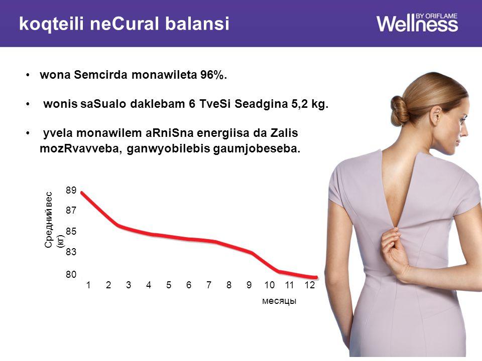 Средний вес (кг) месяцы 89 87 85 83 124537116121098 80 wona Semcirda monawileta 96%.