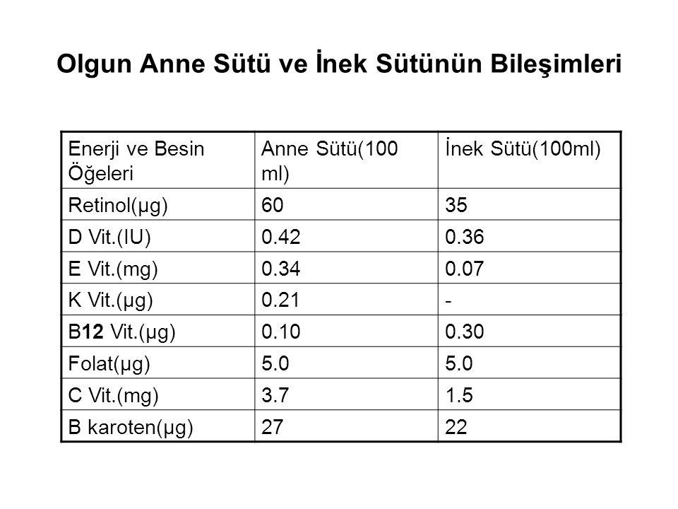 Olgun Anne Sütü ve İnek Sütünün Bileşimleri Enerji ve Besin Öğeleri Anne Sütü(100ml)İnek Sütü(100ml) Sodyum(mg)1435-90 Potasyum(mg)58110-170 Kalsiyum(mg)34110-130 Demir(mg)0.070.03-0.06 Çinko(mg)0.280.2-0.6 İyot(µg)3.04.7 Böbrek solüt yükü(mmol/lt) 75-80218