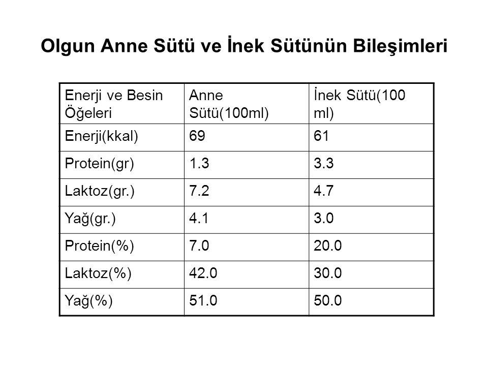 Olgun Anne Sütü ve İnek Sütünün Bileşimleri Enerji ve Besin Öğeleri Anne Sütü(100 ml) İnek Sütü(100ml) Retinol(µg)6035 D Vit.(IU)0.420.36 E Vit.(mg)0.340.07 K Vit.(µg)0.21- B12 Vit.(µg)0.100.30 Folat(µg)5.0 C Vit.(mg)3.71.5 Β karoten(µg)2722