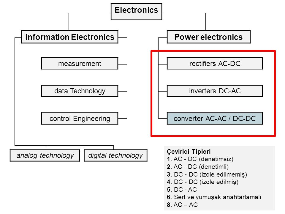 Electronics information ElectronicsPower electronics measurement data Technology control Engineering rectifiers AC-DC inverters DC-AC converter AC-AC / DC-DC digital technologyanalog technology Çevirici Tipleri 1.