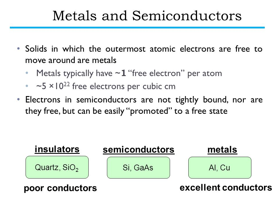 Metals and Semiconductors Solids in which the outermost atomic electrons are free to move around are metals Metals typically have ~ 1 free electron per atom ~5 ×10 22 free electrons per cubic cm Electrons in semiconductors are not tightly bound, nor are they free, but can be easily promoted to a free state Quartz, SiO 2 insulators metalssemiconductors Si, GaAsAl, Cu poor conductors excellent conductors