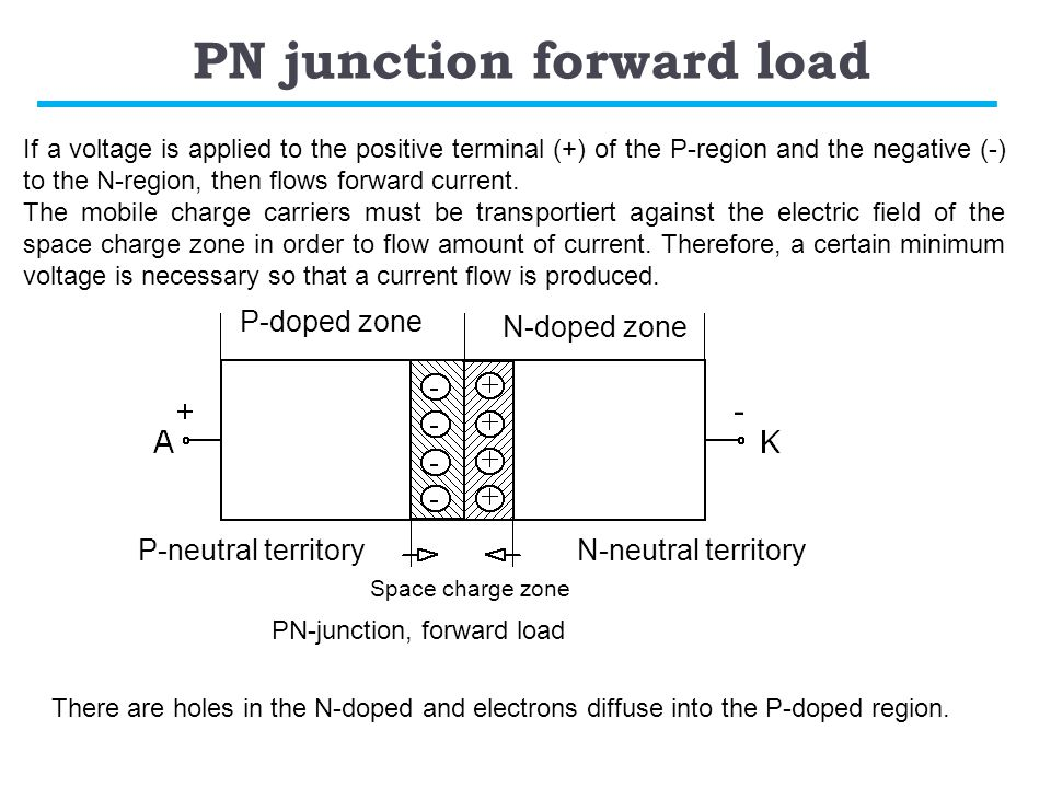 PN junction forward load If a voltage is applied to the positive terminal (+) of the P-region and the negative (-) to the N-region, then flows forward current.