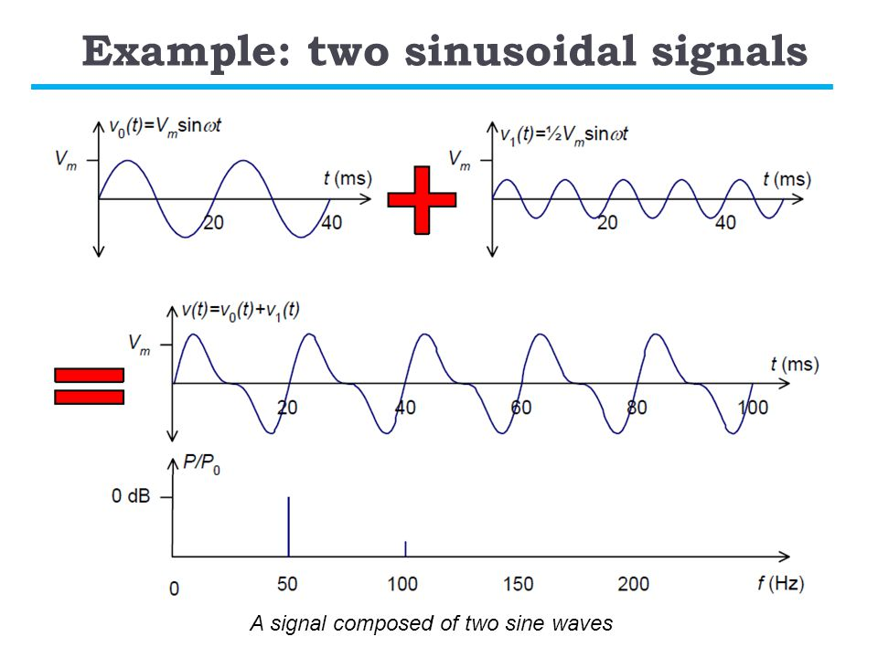 Example: two sinusoidal signals A signal composed of two sine waves