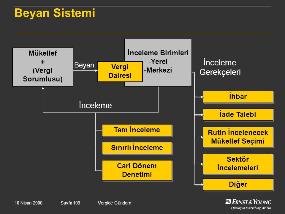 Vergide GündemSayfa 109 Beyan Sistemi İhbar İade Talebi Rutin İncelenecek Mükellef Seçimi Sektör İncelemeleri Diğer İnceleme Birimleri -Yerel -Merkezi