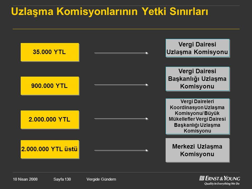 10 Nisan 2008Vergide GündemSayfa 130 Uzlaşma Komisyonlarının Yetki Sınırları 35.000 YTL Vergi Dairesi Uzlaşma Komisyonu 900.000 YTL Vergi Dairesi Başk