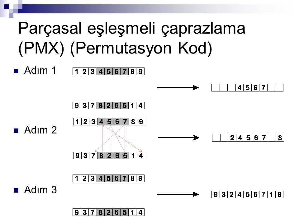 Parçasal eşleşmeli çaprazlama (PMX) (Permutasyon Kod) Adım 1 Adım 2 Adım 3