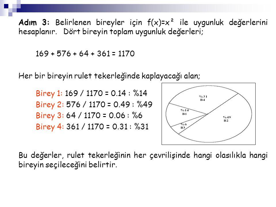Adım 3: Belirlenen bireyler için f(x)=x² ile uygunluk değerlerini hesaplanır. Dört bireyin toplam uygunluk değerleri; 169 + 576 + 64 + 361 = 1170 Her