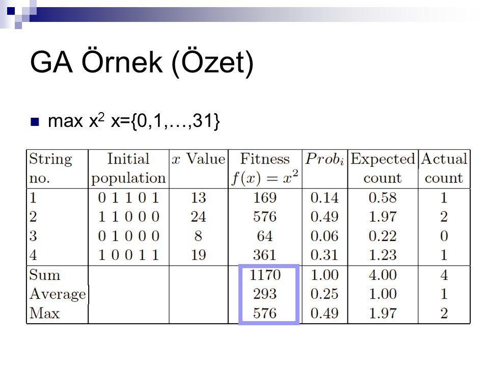 GA Örnek (Özet) max x 2 x={0,1,…,31}