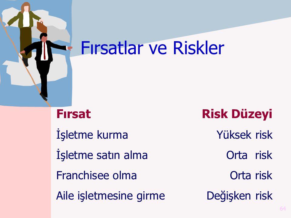 64 FırsatRisk Düzeyi İşletme kurmaYüksek risk İşletme satın alma Orta risk Franchisee olma Orta risk Aile işletmesine girme Değişken risk Fırsatlar ve Riskler