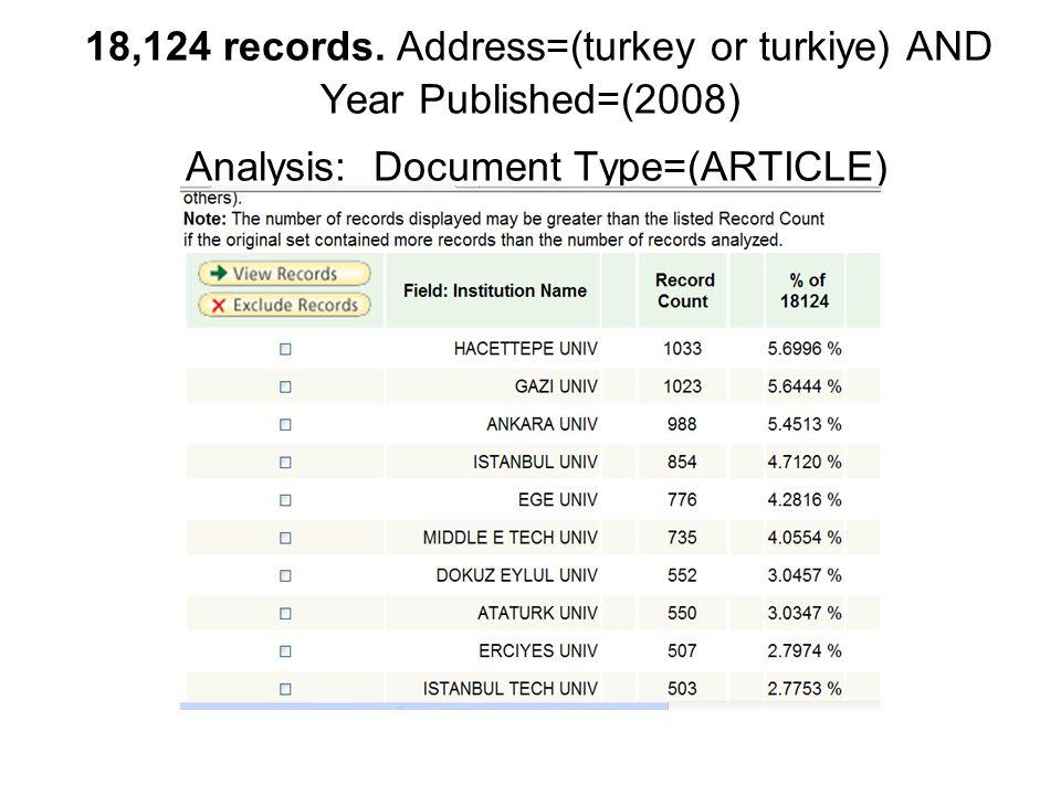 18,124 records. Address=(turkey or turkiye) AND Year Published=(2008) Analysis: Document Type=(ARTICLE)