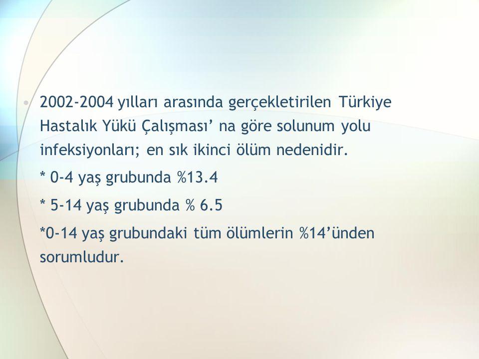 2002-2004 yılları arasında gerçekletirilen Türkiye Hastalık Yükü Çalışması' na göre solunum yolu infeksiyonları; en sık ikinci ölüm nedenidir.