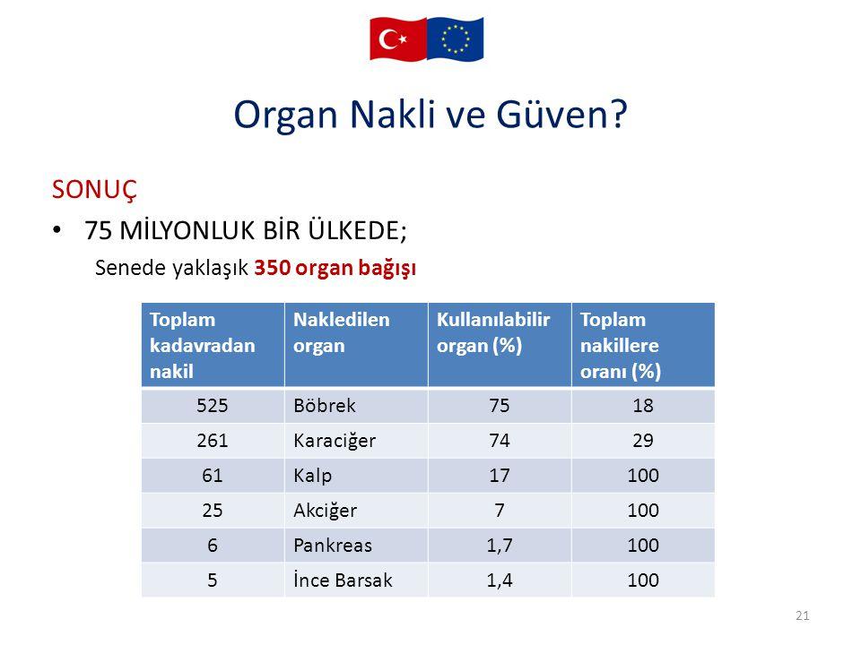 Organ Nakli ve Güven? 21 SONUÇ 75 MİLYONLUK BİR ÜLKEDE; Senede yaklaşık 350 organ bağışı Toplam kadavradan nakil Nakledilen organ Kullanılabilir organ
