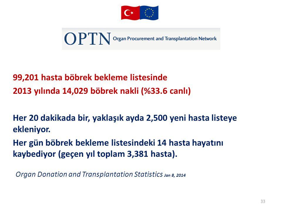 Organ Donation and Transplantation Statistics Jan 8, 2014 33 99,201 hasta böbrek bekleme listesinde 2013 yılında 14,029 böbrek nakli (%33.6 canlı) Her