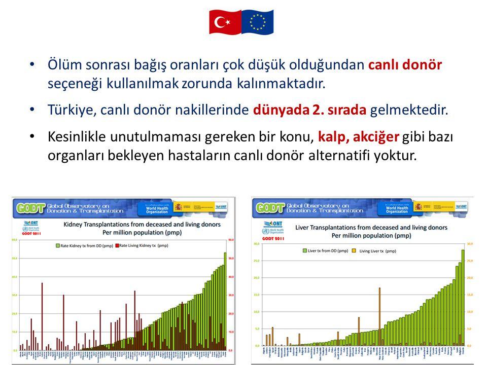 50 Ölüm sonrası bağış oranları çok düşük olduğundan canlı donör seçeneği kullanılmak zorunda kalınmaktadır. Türkiye, canlı donör nakillerinde dünyada