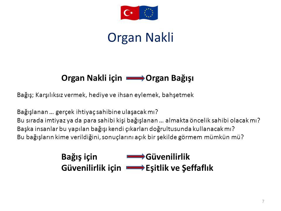 Organ Nakli 7 Organ Nakli için Organ Bağışı Bağış içinGüvenilirlik Güvenilirlik içinEşitlik ve Şeffaflık Bağış; Karşılıksız vermek, hediye ve ihsan ey