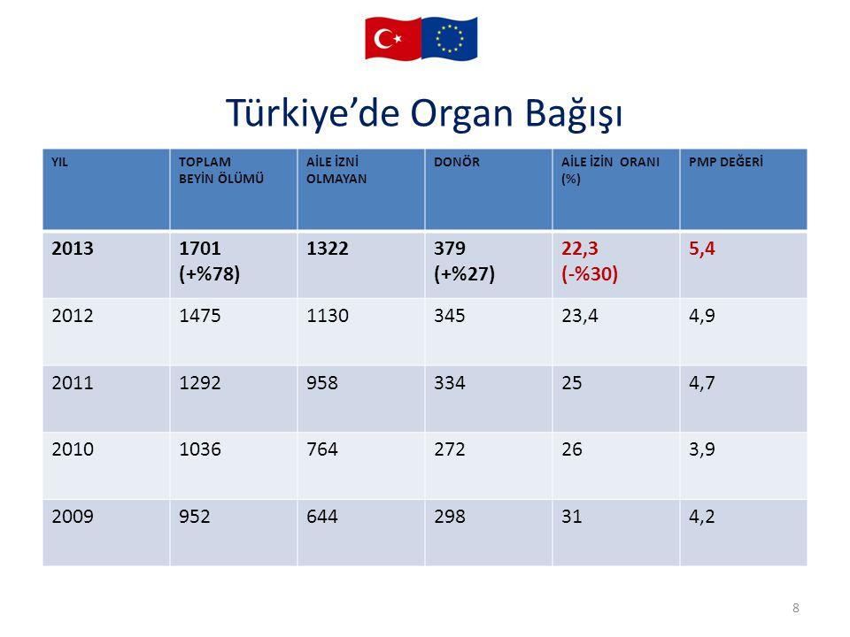 Türkiye'de Organ Bağışı 8 YILTOPLAM BEYİN ÖLÜMÜ AİLE İZNİ OLMAYAN DONÖRAİLE İZİN ORANI (%) PMP DEĞERİ 20131701 (+%78) 1322379 (+%27) 22,3 (-%30) 5,4 2