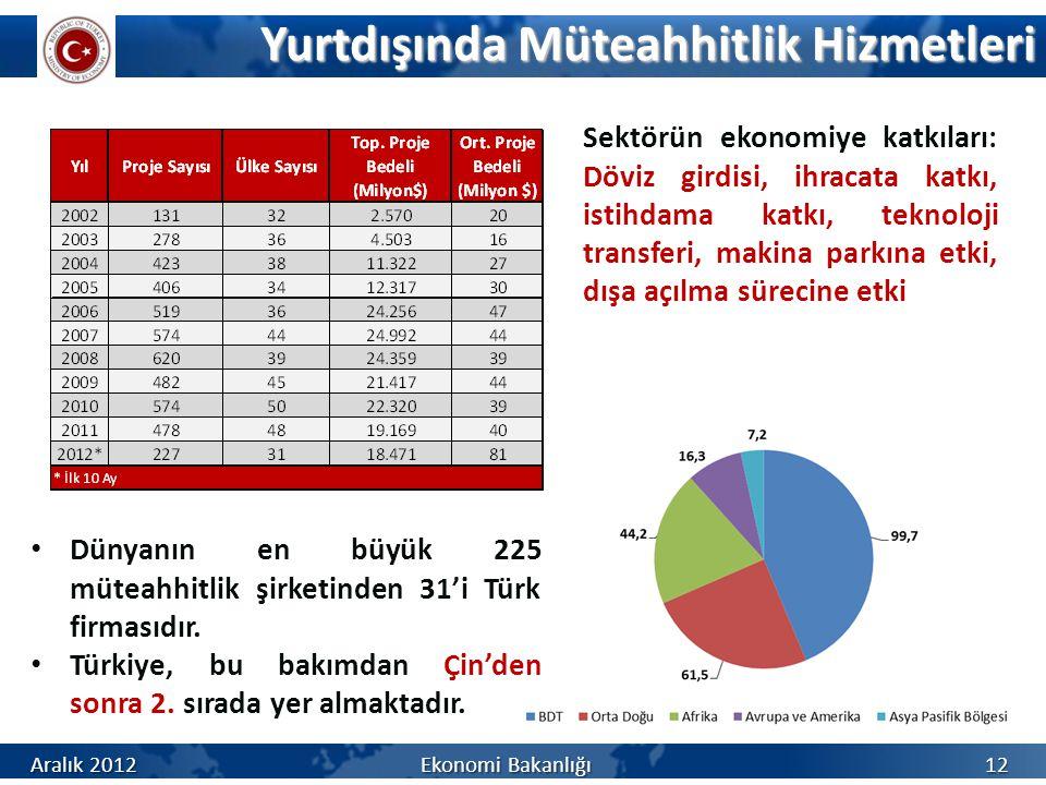 Yurtdışında Müteahhitlik Hizmetleri 12 Dünyanın en büyük 225 müteahhitlik şirketinden 31'i Türk firmasıdır. Türkiye, bu bakımdan Çin'den sonra 2. sıra