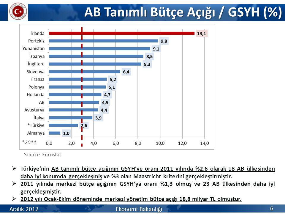 AB Tanımlı Bütçe Açığı / GSYH (%) 6 Aralık 2012 Ekonomi Bakanlığı *2011  Türkiye'nin AB tanımlı bütçe açığının GSYH'ye oranı 2011 yılında %2,6 olarak
