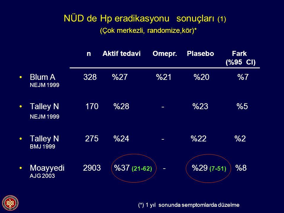 NÜD de Hp eradikasyonu sonuçları (1) (Çok merkezli, randomize,kör)* Blum A 328 %27 %21 %20 %7 NEJM 1999 Talley N 170 %28 - %23 %5 NEJM 1999 Talley N 2