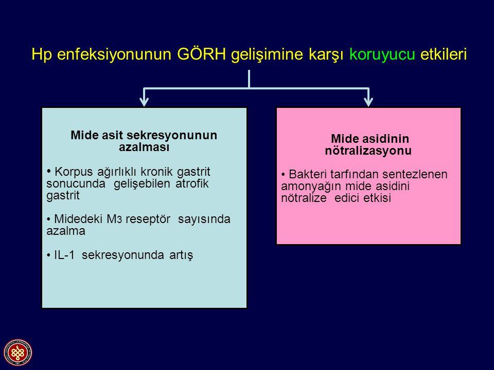 Mide asit sekresyonunun azalması Korpus ağırlıklı kronik gastrit sonucunda gelişebilen atrofik gastrit Midedeki M 3 reseptör sayısında azalma IL-1 sek