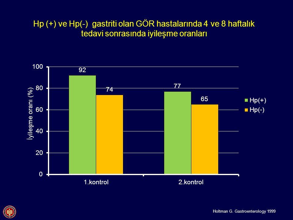 İyileşme oranı (%) Hp (+) ve Hp(-) gastriti olan GÖR hastalarında 4 ve 8 haftalık tedavi sonrasında iyileşme oranları Holtman G. Gastroenterology 1999
