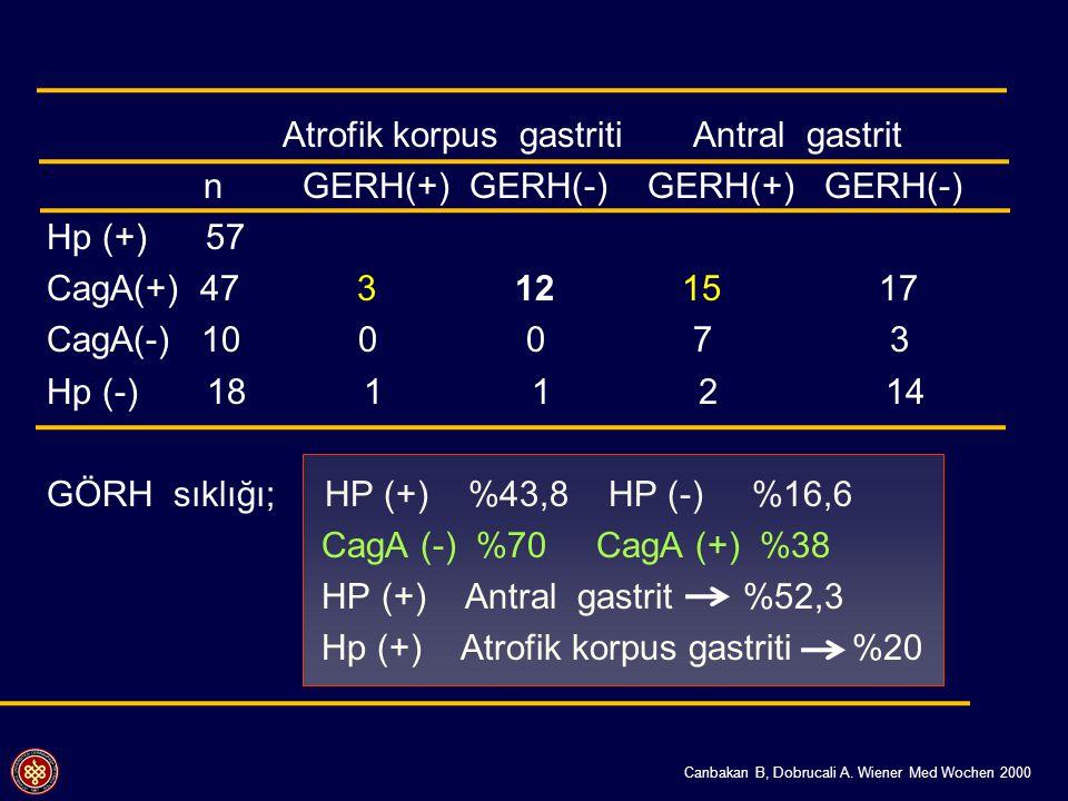 Canbakan B, Dobrucali A. Wiener Med Wochen 2000 Atrofik korpus gastriti Antral gastrit n GERH(+) GERH(-) GERH(+) GERH(-) Hp (+) 57 CagA(+) 47 3 12 15