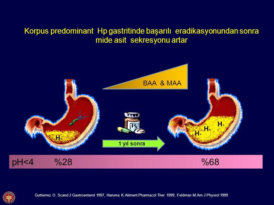 Korpus predominant Hp gastritinde başarılı eradikasyonundan sonra mide asit sekresyonu artar H+H+ H+H+ H+H+ H+H+ H+H+ 1 yıl sonra pH<4 %28 %68 BAA & M