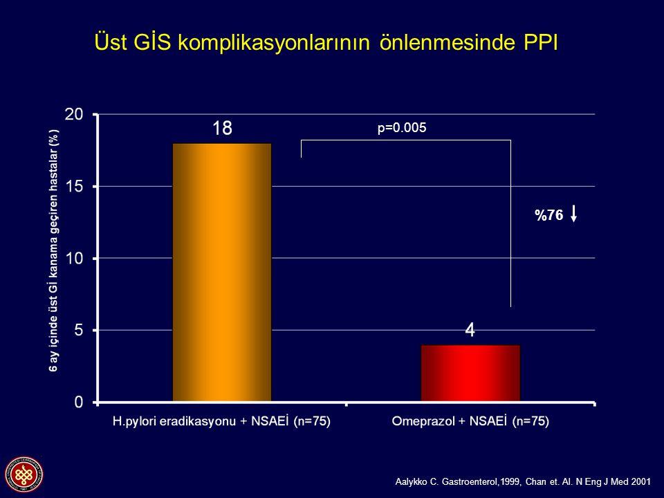 Aalykko C. Gastroenterol,1999, Chan et. Al. N Eng J Med 2001 Üst GİS komplikasyonlarının önlenmesinde PPI %76 p=0.005