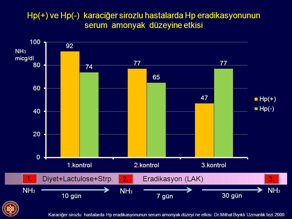 Hp(+) ve Hp(-) karaciğer sirozlu hastalarda Hp eradikasyonunun serum amonyak düzeyine etkisi Karaciğer sirozlu hastalarda Hp eradikasyonunun serum amo
