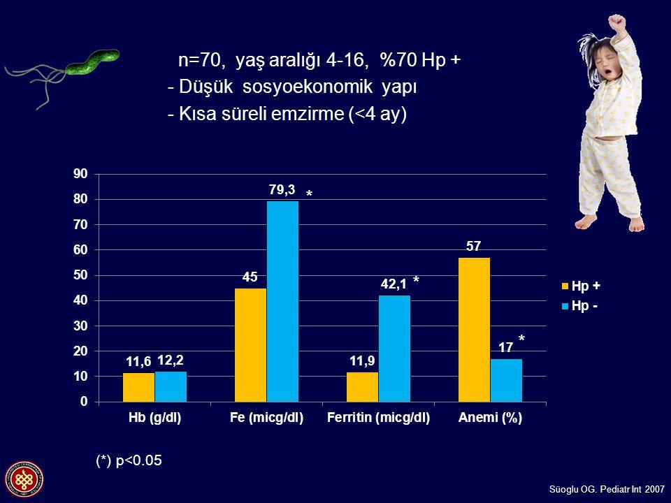 n=70, yaş aralığı 4-16, %70 Hp + - Düşük sosyoekonomik yapı - Kısa süreli emzirme (<4 ay) Süoglu OG. Pediatr Int 2007 * * * (*) p<0.05