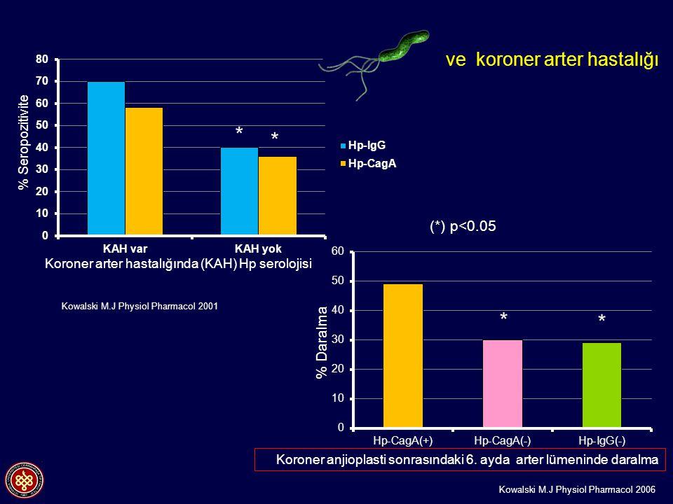 (*) p<0.05 * * * * Koroner anjioplasti sonrasındaki 6. ayda arter lümeninde daralma Kowalski M.J Physiol Pharmacol 2006 % Daralma % Seropozitivite Kor