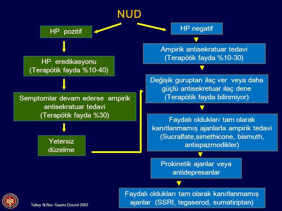 n=230 6,5 yıl takip Klinkenberg KNC Gastroenterology 2000 Hp (+) ve Hp(-) GÖR hastalarında endoskopik ve semptomatik remisyonun sürdürülmesi için gerekli PPI dozu % hasta