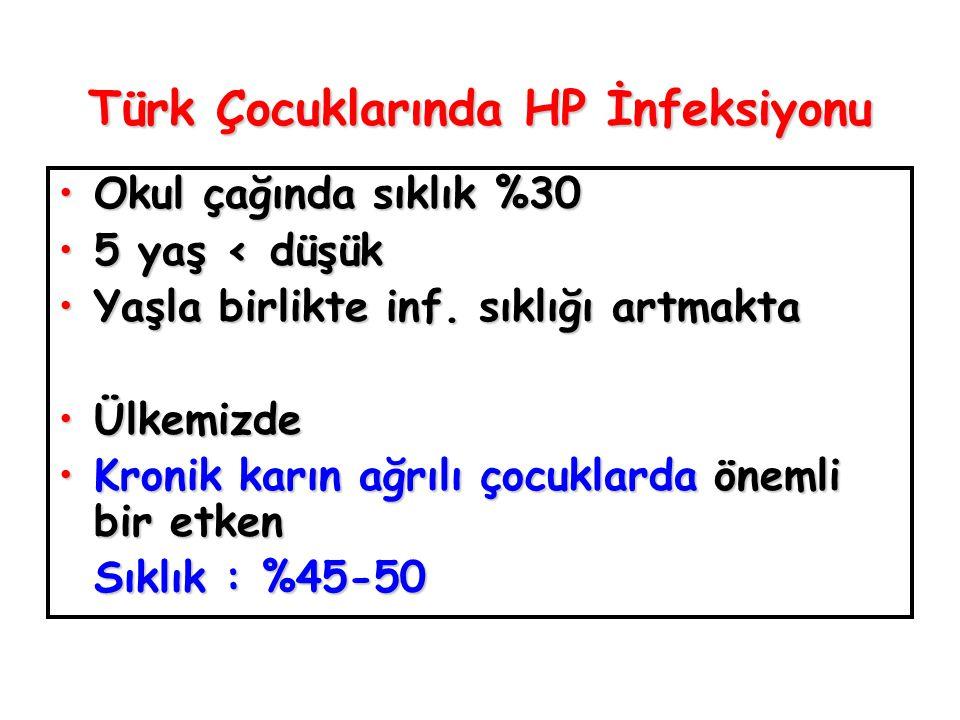 Türk Çocuklarında HP İnfeksiyonu Okul çağında sıklık %30Okul çağında sıklık %30 5 yaş < düşük5 yaş < düşük Yaşla birlikte inf.