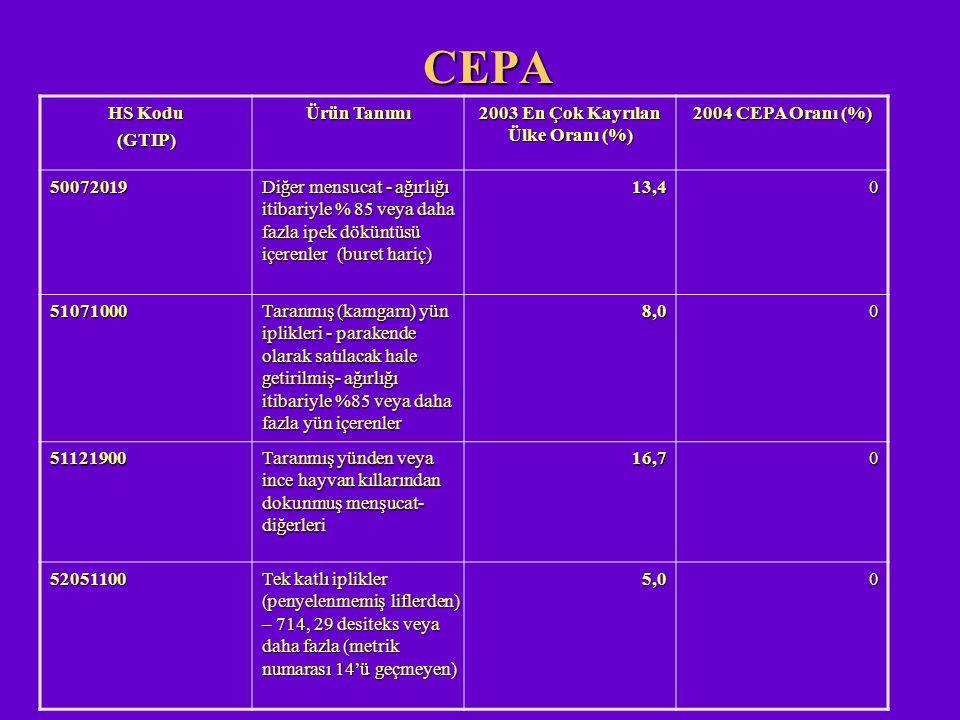 CEPA HS Kodu (GTIP) Ürün Tanımı 2003 En Çok Kayrılan Ülke Oranı (%) 2004 CEPA Oranı (%) 50072019 Diğer mensucat - ağırlığı itibariyle % 85 veya daha f