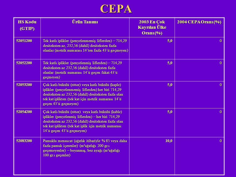 CEPA HS Kodu (GTIP) Ürün Tanımı 2003 En Çok Kayrılan Ülke Oranı (%) 2004 CEPA Oranı (%) 52051200 Tek katlı iplikler (penyelenmemiş liflerden) – 714,29