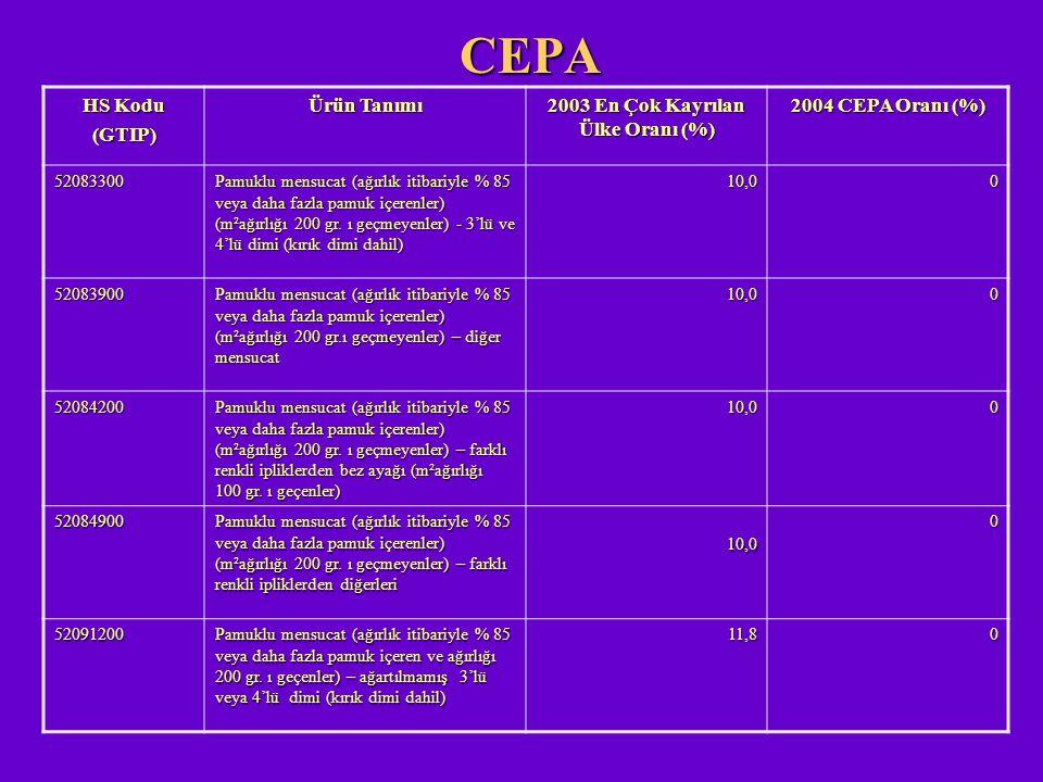 CEPA HS Kodu (GTIP) Ürün Tanımı 2003 En Çok Kayrılan Ülke Oranı (%) 2004 CEPA Oranı (%) 52083300 Pamuklu mensucat (ağırlık itibariyle % 85 veya daha f