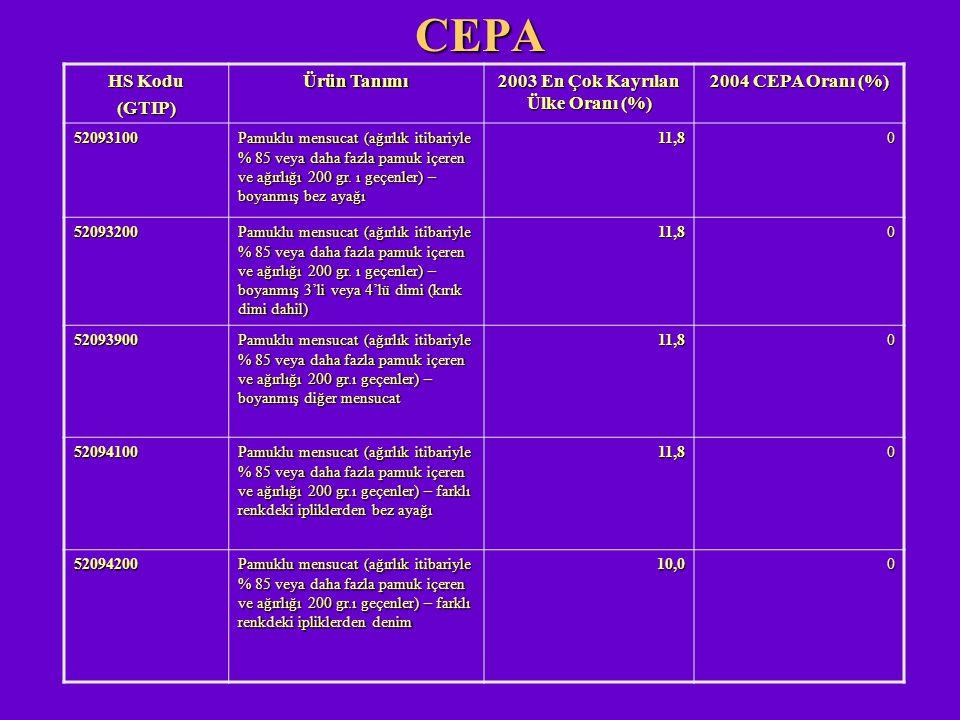 CEPA HS Kodu (GTIP) Ürün Tanımı 2003 En Çok Kayrılan Ülke Oranı (%) 2004 CEPA Oranı (%) 52093100 Pamuklu mensucat (ağırlık itibariyle % 85 veya daha f