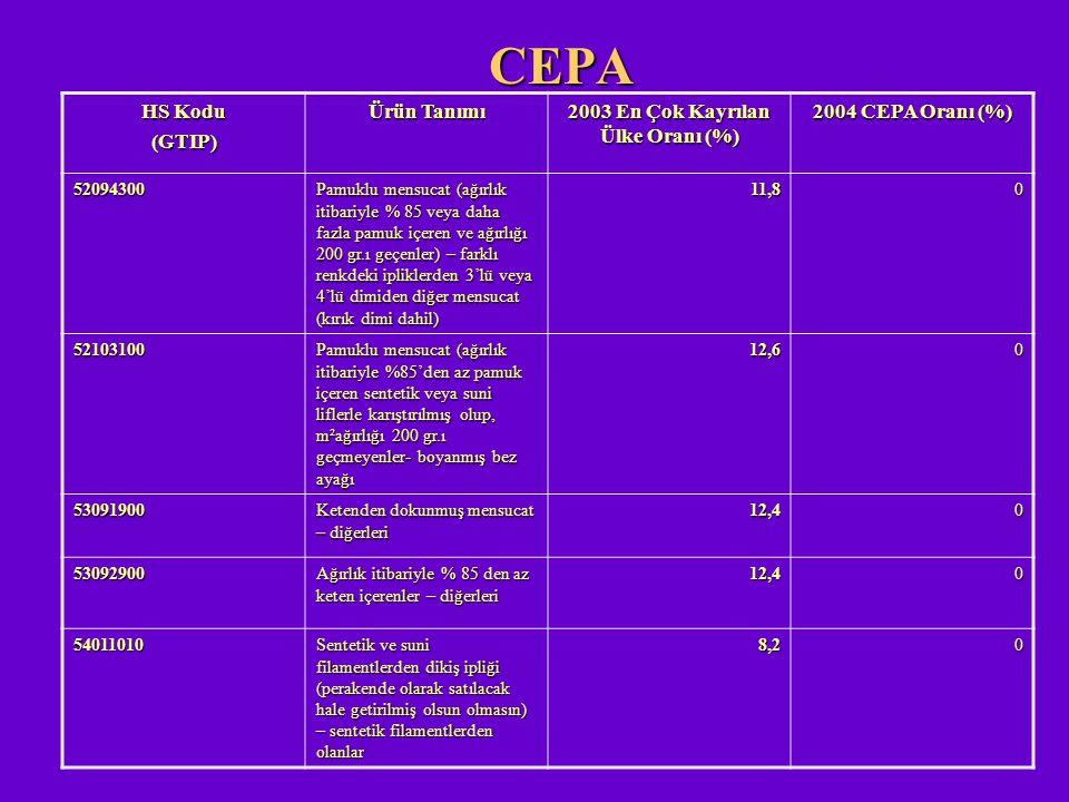 CEPA HS Kodu (GTIP) Ürün Tanımı 2003 En Çok Kayrılan Ülke Oranı (%) 2004 CEPA Oranı (%) 52094300 Pamuklu mensucat (ağırlık itibariyle % 85 veya daha f