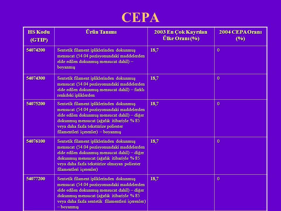 CEPA HS Kodu (GTIP) Ürün Tanımı 2003 En Çok Kayrılan Ülke Oranı (%) 2004 CEPA Oranı (%) 54074200 Sentetik filament ipliklerinden dokunmuş mensucat (54