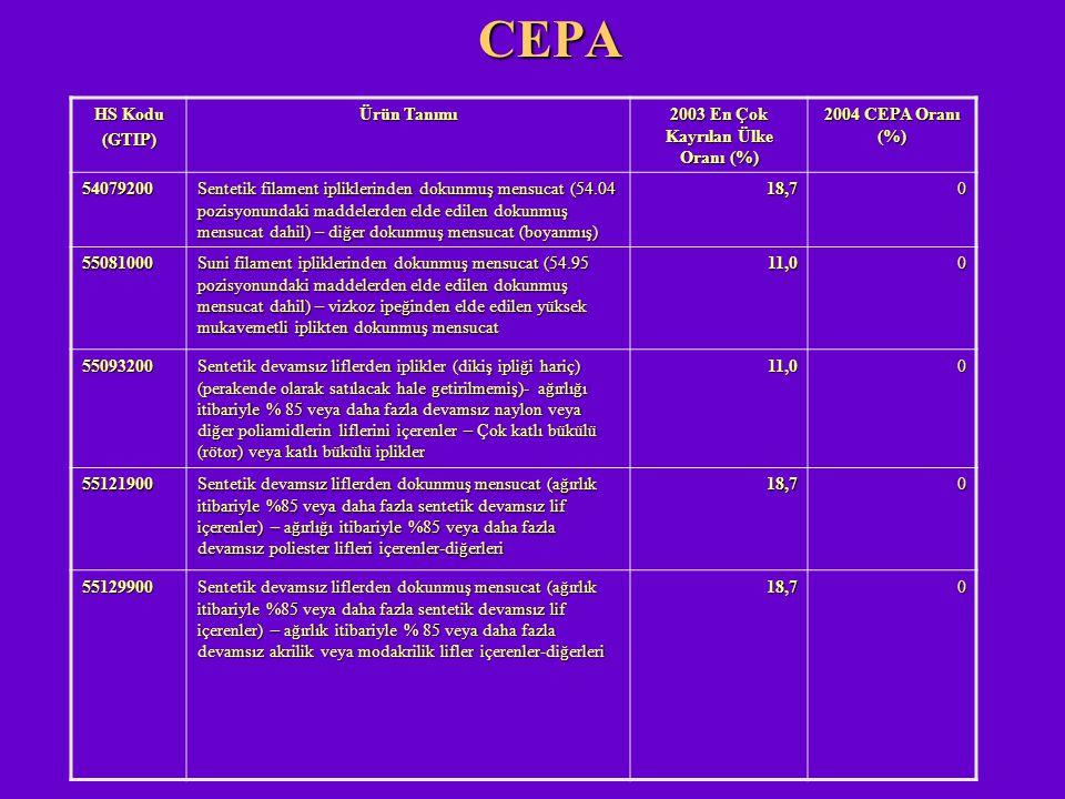 CEPA HS Kodu (GTIP) Ürün Tanımı 2003 En Çok Kayrılan Ülke Oranı (%) 2004 CEPA Oranı (%) 54079200 Sentetik filament ipliklerinden dokunmuş mensucat (54