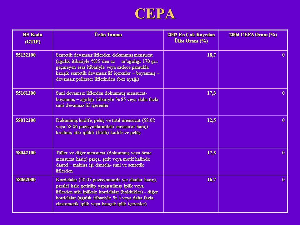 CEPA HS Kodu (GTIP) Ürün Tanımı 2003 En Çok Kayrılan Ülke Oranı (%) 2004 CEPA Oranı (%) 55132100 Sentetik devamsız liflerden dokunmuş mensucat (ağırlı